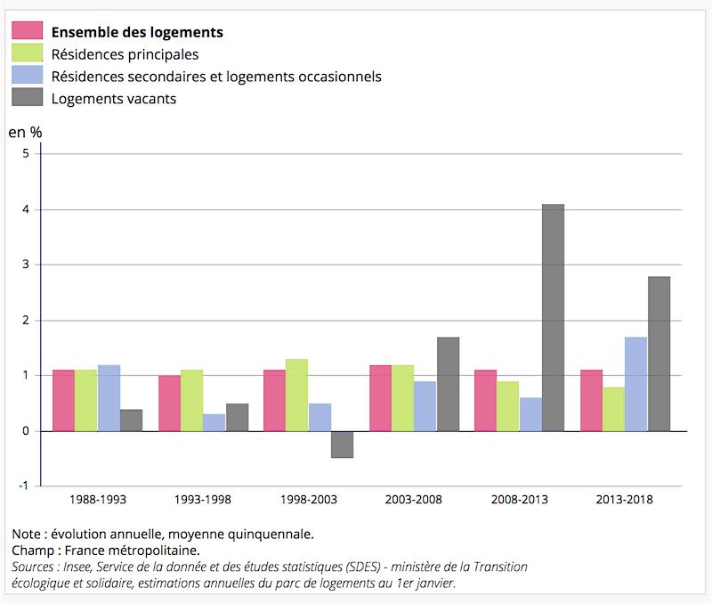 Évolution du nombre de logements par catégorie depuis 1988.