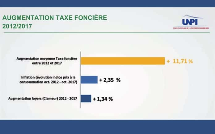 Taxes foncières en France