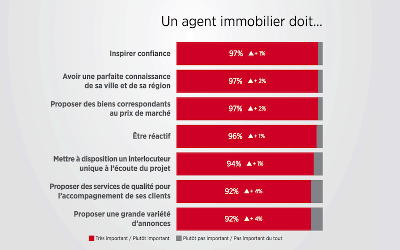 L'agent immobilier face à la révolution numérique.