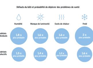Le Baromètre VELUX de l'Habitat Sain 2018.