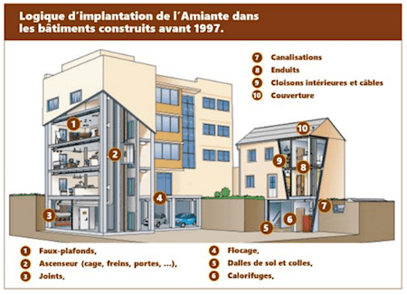 Logique d'implantation de l'amiante.