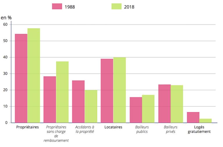 Logements : 58% des français sont propriétaires de leur résidence principale
