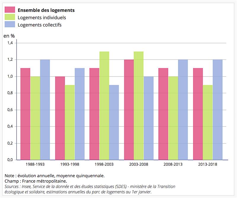 Évolution du nombre de logements par type d'habitat depuis 1988.