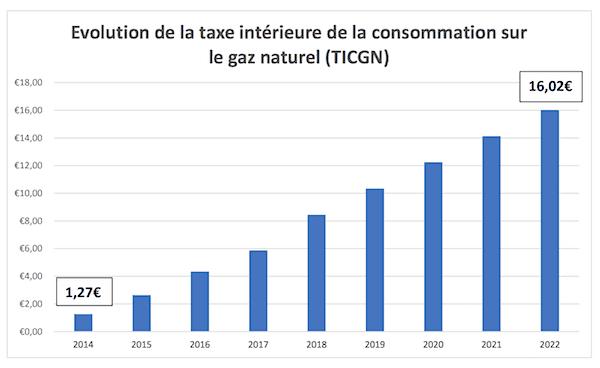Taxe intérieure de consommation sur le gaz naturel (TICGN)