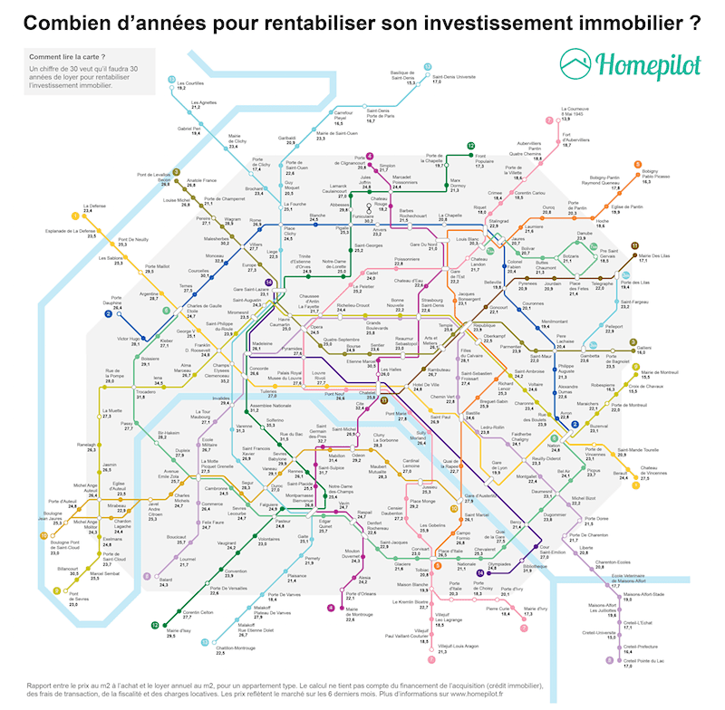 investissement immobilier à paris