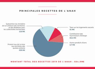 budget Anah 2019