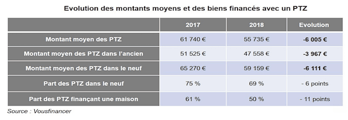 Evolutions des montants des PTZ