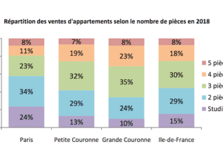 Appartements en Ilde de France