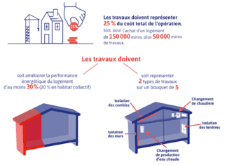 incitation fiscale Denormandie