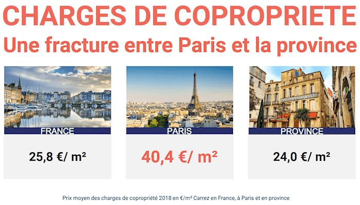 Charges de copropriété : une fracture entre Paris et la province