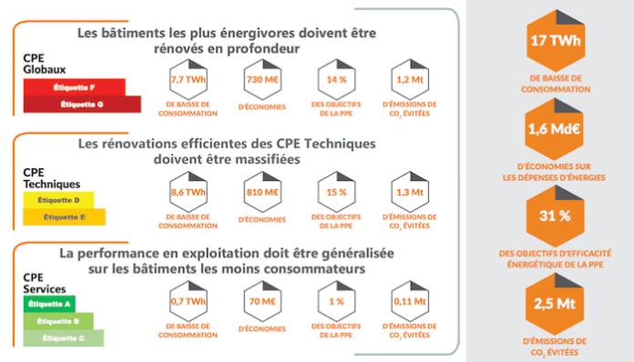 Contrats de Performance Energétique