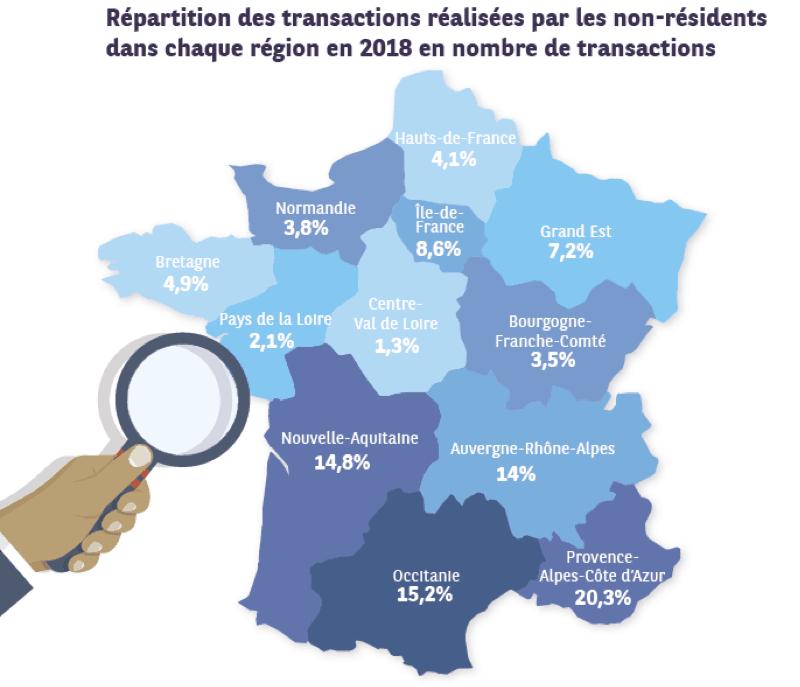 Les acquéreurs étrangers de biens immobiliers en France