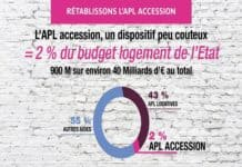 Le rétablissement de l'APL accession
