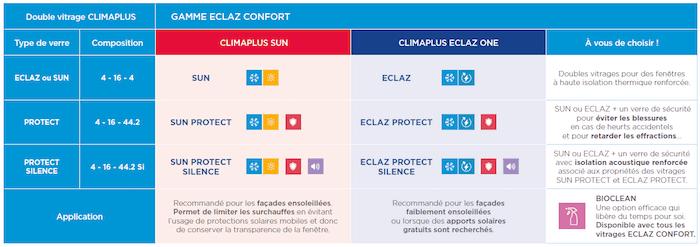 Doubles vitrages : la gamme ECLAZ CONFORT