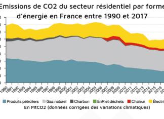 Les émissions de CO2 liées à l'énergie