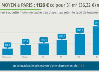 marché locatif privé parisien