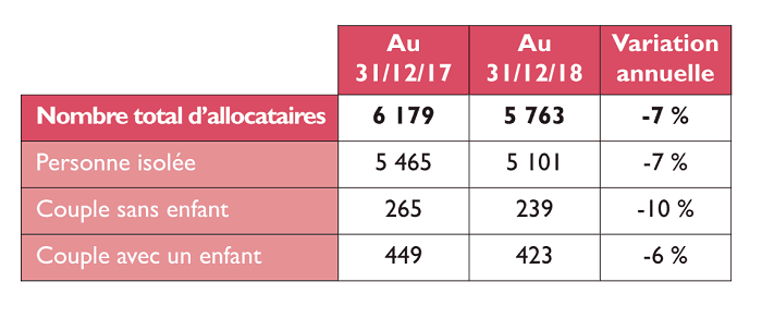 aides au logement à paris