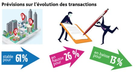 Evolution des transactions
