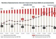 Fibre optique : la couverture numérique bat des records en 2019