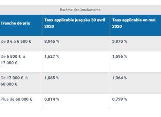 Les tarifs réglementés des notaires applicables au 1er mai