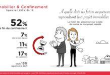 Confinement et Immobilier : les futurs acquéreurs restent optimistes