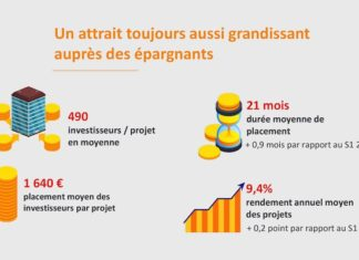 Crowdfunding immobilier : le marché poursuit sa progression