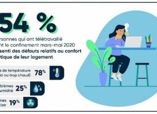 Télétravail : quand les Français souffrent de leur logement mal isolé
