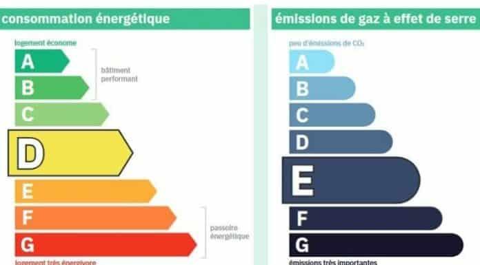 Nouveau DPE :  les 6 principaux changements depuis le 1er janvier 2021