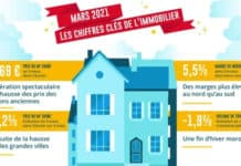 Prix immobilier mars 2021