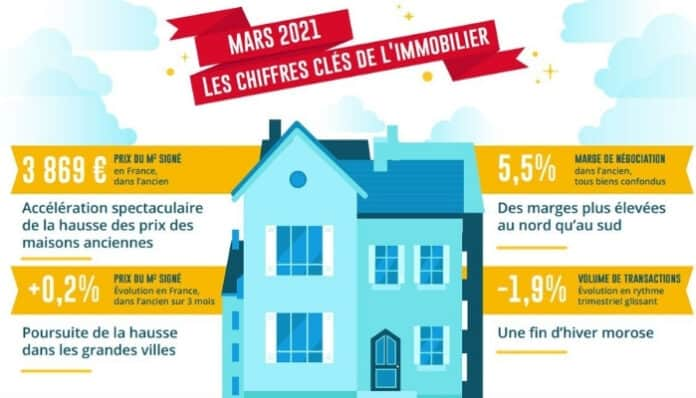 Prix immobilier mars 2021