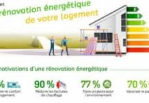 Rénovation énergétique : zoom sur l'enquête d'UFC Que-Choisir