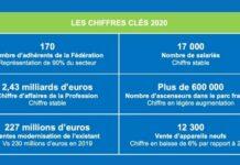 La Fédération des ascenseurs : 2020, une année historique