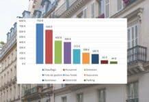 Charges de copropriété en 2020 : une  baisse significative de 2 %