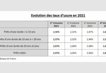 Evolution taux usure en 2021