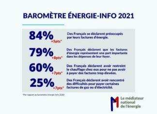 Baromètre énergie-info 2021