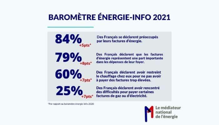 Baromètre énergie-info 2021 : les préoccupations des Français autour de l'énergie