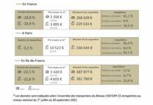 Immobilier ancien : ralentissement de l'activité lié à la forte hausse des prix