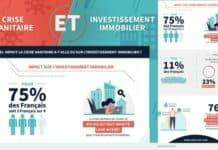 Investissement immobilier : un effet modéré de la crise